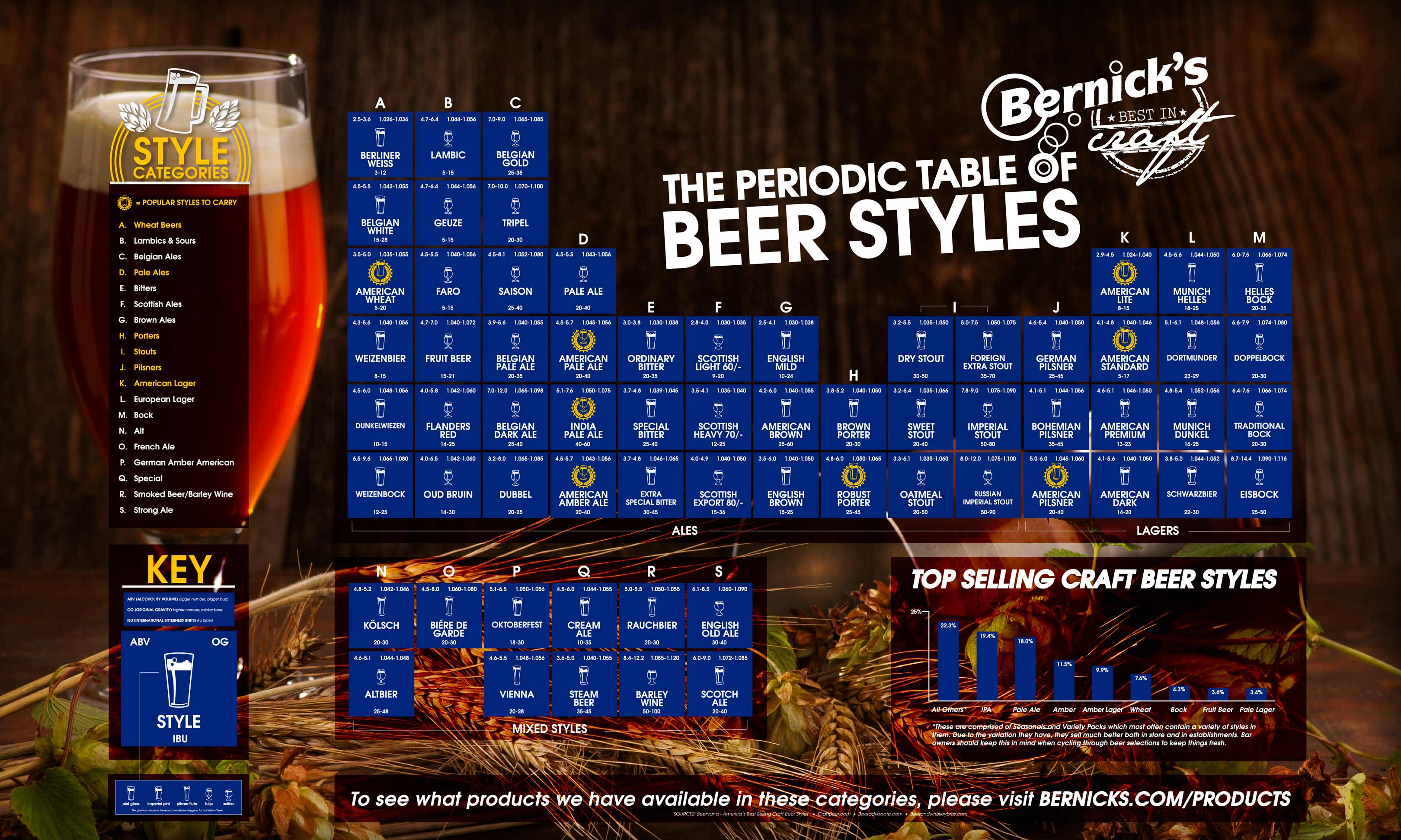 Bernicks periodic table of beer how does this periodic table of beer help me gamestrikefo Image collections
