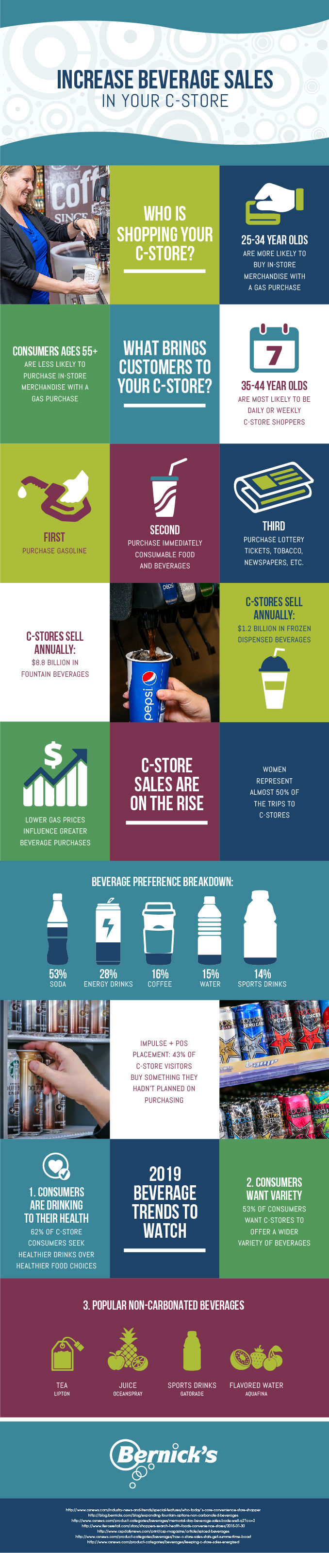 Infographic of Convenience Store Beverage Stats