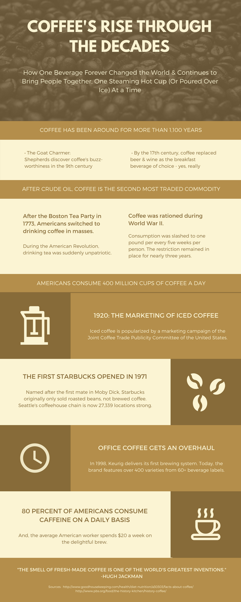 A Visual Look at Coffee's Rise Through the Decades