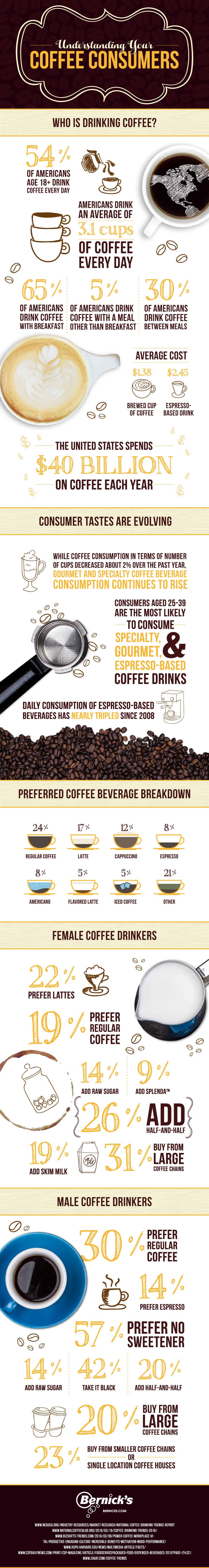 Bernicks-Understanding_Your_Coffee_Consumers-Infographic-01.jpg